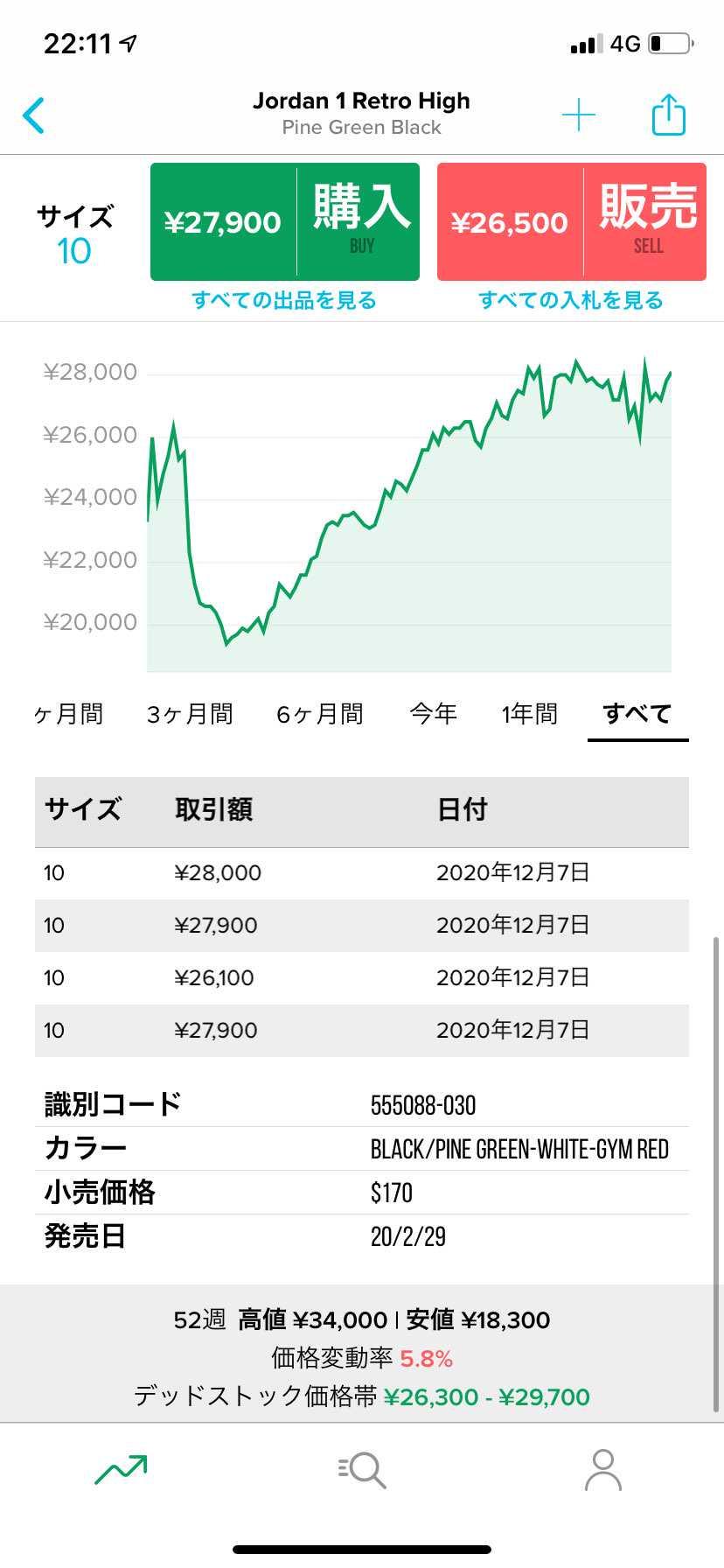 だいぶ海外で値段上がってきてるなぁ。 そろそろ日本でも値段が跳ね上がる可能性あ