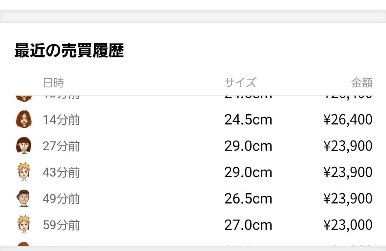 立て続けに29cmが¥23900で数件取引あって写真の1件は自分なので間違いなく