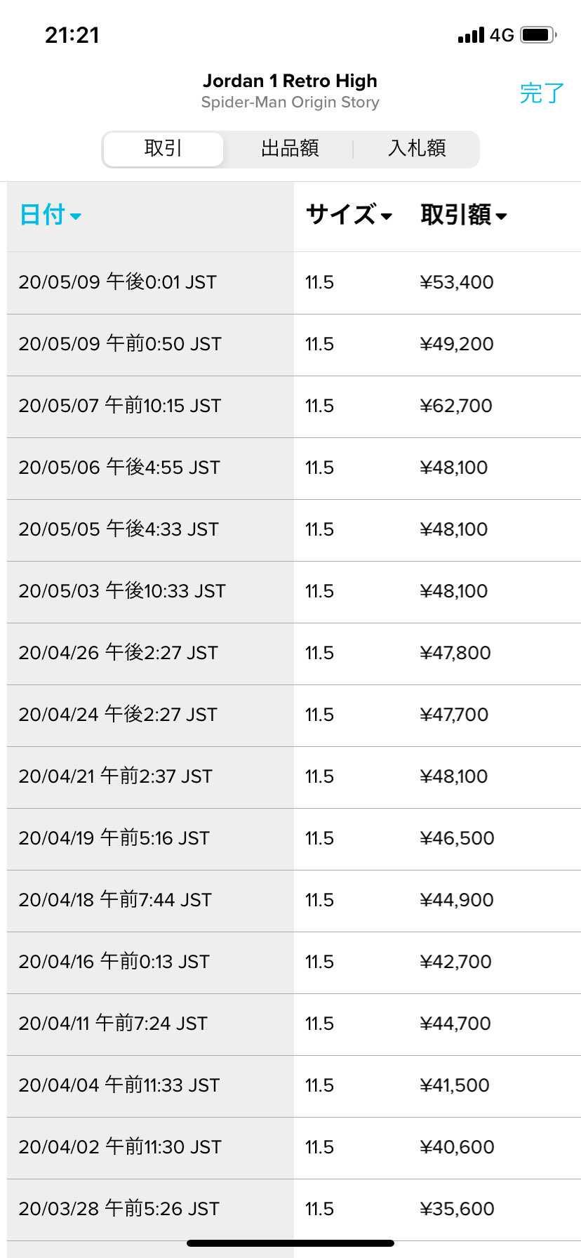 1か月前の見たら1万円損した気分です😢