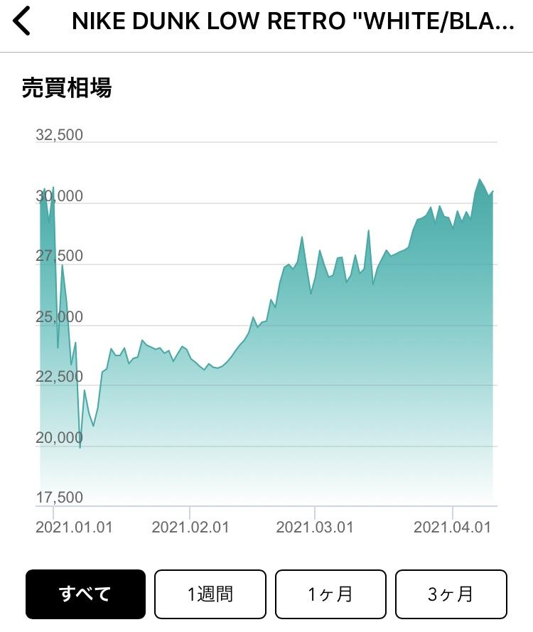 ついに3万円代かぁ… 手元にあるのを見る限り、そこまで価値があるようには見えな